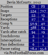 mccourty FS and CB in 2012.png