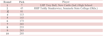 Thumbnail image for Sox draft chart.png