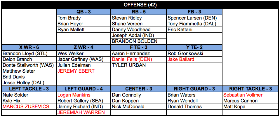 setting the depth chart  offense