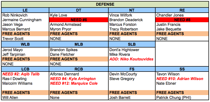 Resetting The Patriots Needs Based Depth Chart