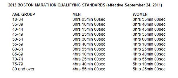 2013 Boston Marathon qualifying times